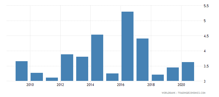 jamaica merchandise exports to developing economies within region percent of total merchandise exports wb data