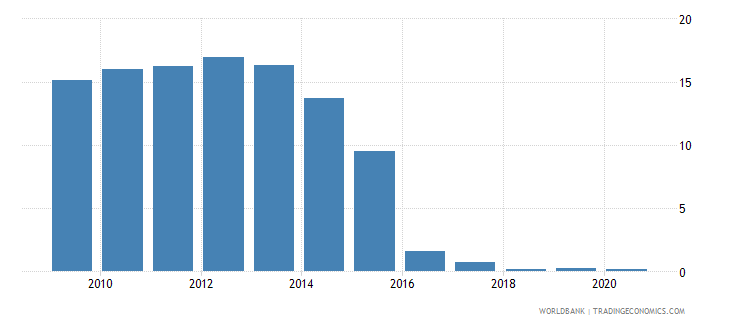 jamaica merchandise imports by the reporting economy residual percent of total merchandise imports wb data