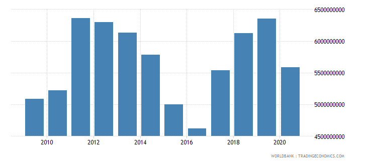 jamaica merchandise imports by the reporting economy us dollar wb data