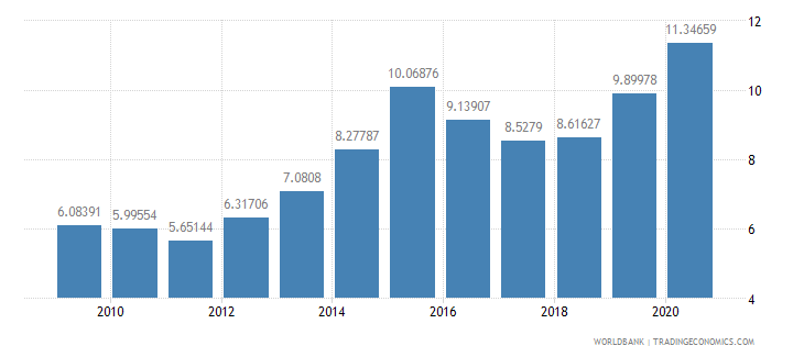 jamaica merchandise imports from developing economies in east asia  pacific percent of total merchandise imports wb data