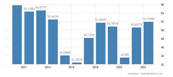 jamaica merchandise trade percent of gdp wb data
