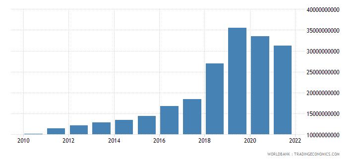 jamaica military expenditure current lcu wb data