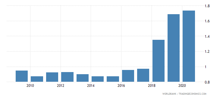 jamaica military expenditure percent of gdp wb data
