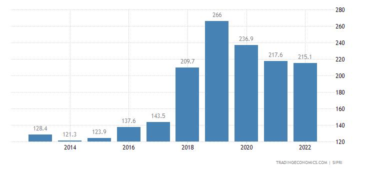 Jamaica Military Expenditure