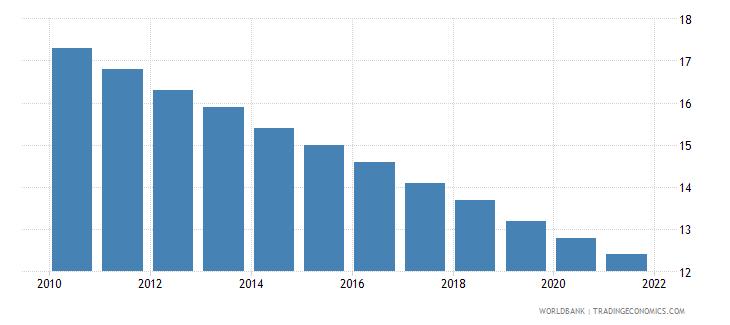 jamaica mortality rate under 5 per 1 000 wb data