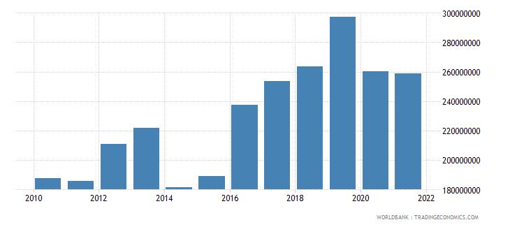jamaica multilateral debt service tds us dollar wb data