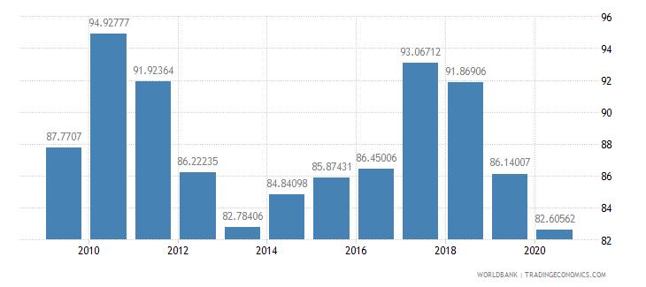 jamaica net barter terms of trade index 2000  100 wb data