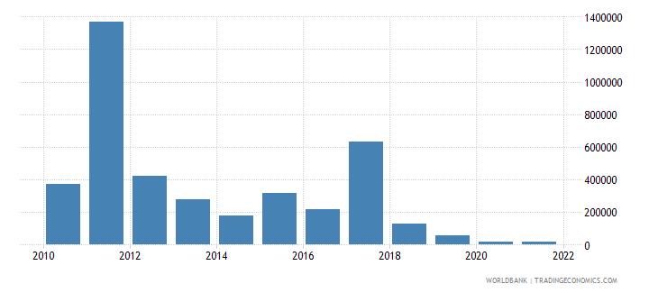 jamaica net bilateral aid flows from dac donors australia us dollar wb data