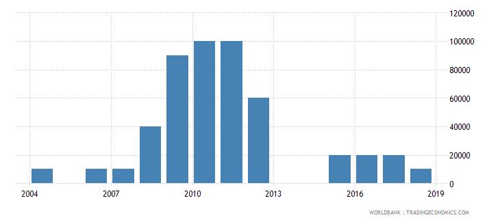 jamaica net bilateral aid flows from dac donors austria us dollar wb data