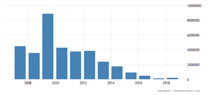 jamaica net bilateral aid flows from dac donors belgium us dollar wb data