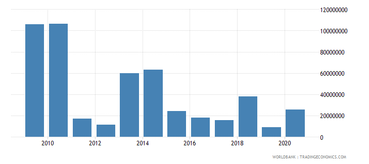 jamaica net bilateral aid flows from dac donors european commission us dollar wb data
