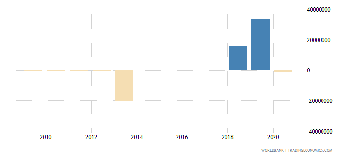 jamaica net bilateral aid flows from dac donors france us dollar wb data