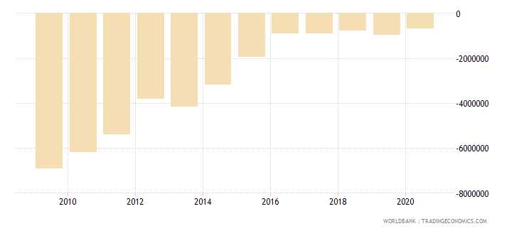 jamaica net bilateral aid flows from dac donors germany us dollar wb data