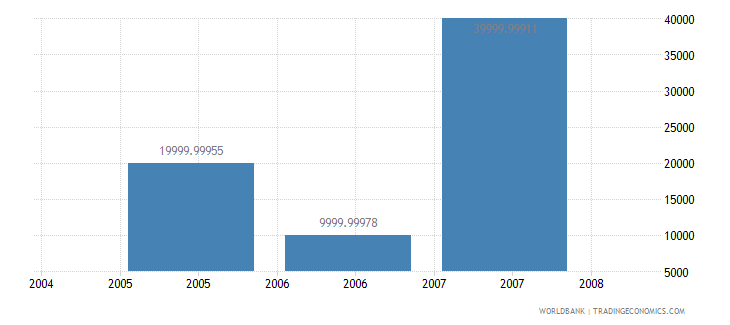 jamaica net bilateral aid flows from dac donors greece us dollar wb data