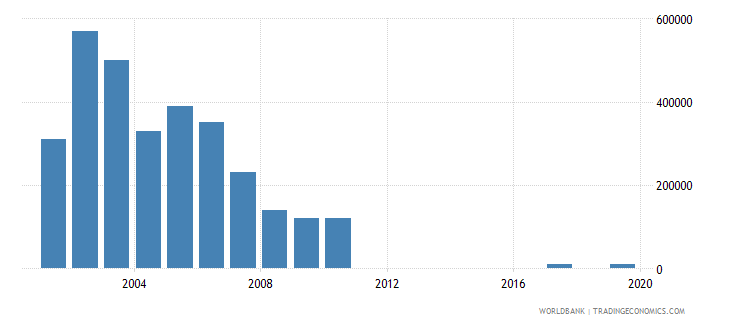 jamaica net bilateral aid flows from dac donors norway us dollar wb data
