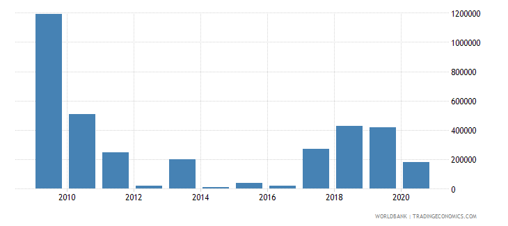 jamaica net bilateral aid flows from dac donors spain us dollar wb data