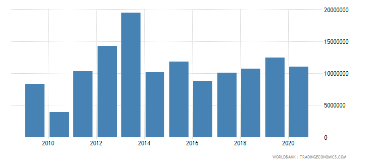 jamaica net bilateral aid flows from dac donors united kingdom us dollar wb data