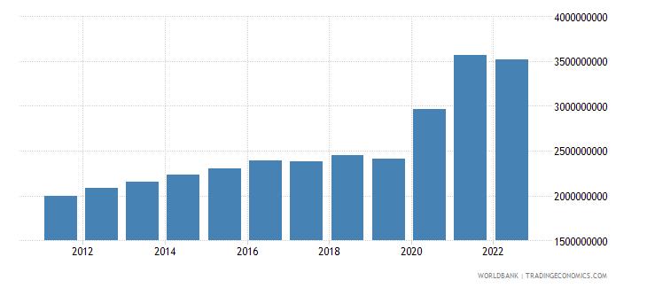 jamaica net current transfers bop us dollar wb data