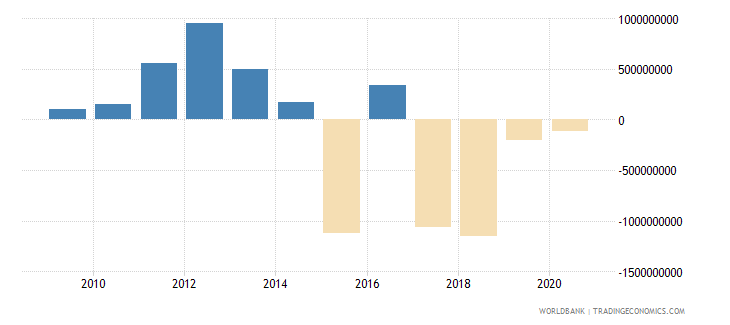 jamaica net errors and omissions adjusted bop us dollar wb data