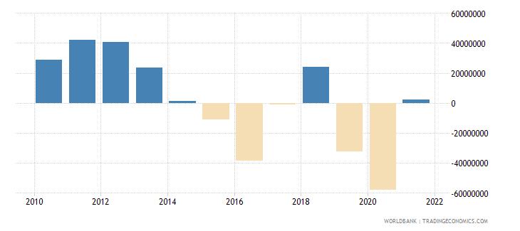 jamaica net financial flows bilateral nfl us dollar wb data