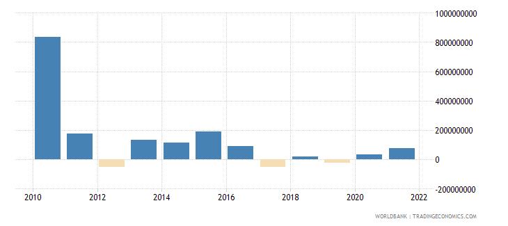 jamaica net financial flows multilateral nfl us dollar wb data