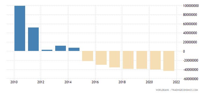 jamaica net financial flows others nfl us dollar wb data