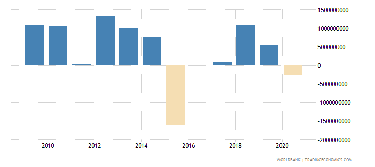 jamaica net flows on external debt private nonguaranteed png nfl us dollar wb data