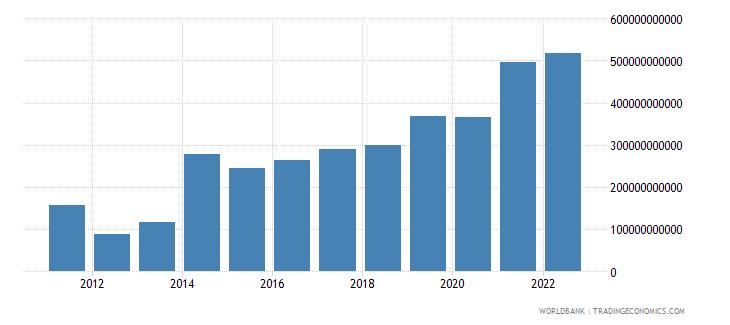 jamaica net foreign assets current lcu wb data