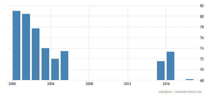 jamaica net intake rate in grade 1 female percent of official school age population wb data