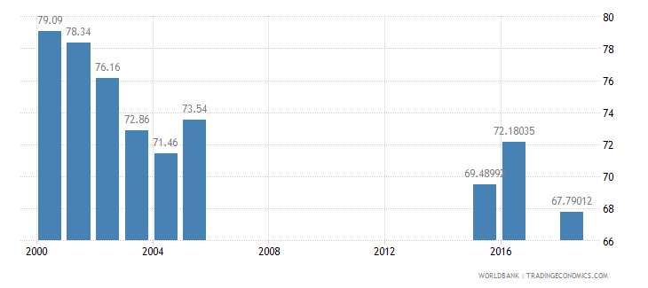jamaica net intake rate in grade 1 percent of official school age population wb data