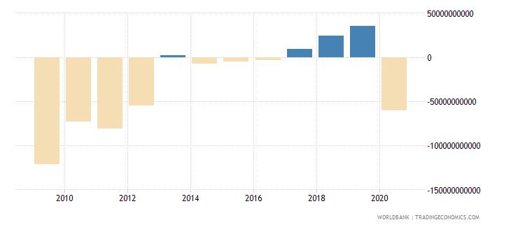 jamaica net lending   net borrowing  current lcu wb data