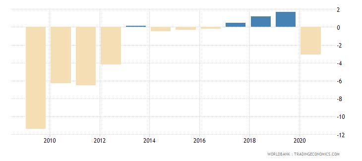 jamaica net lending   net borrowing  percent of gdp wb data