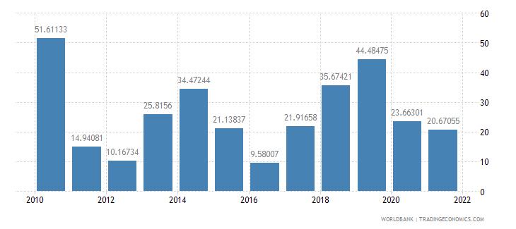 jamaica net oda received per capita us dollar wb data