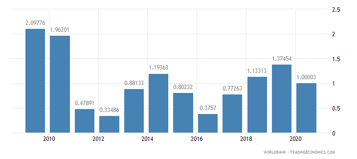 jamaica net oda received percent of imports of goods and services wb data
