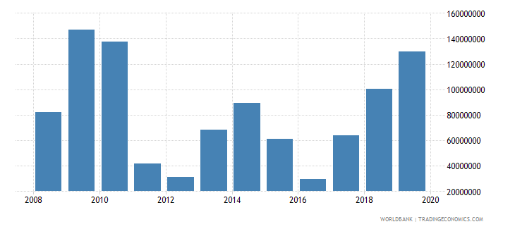 jamaica net official development assistance and official aid received constant 2007 us dollar wb data