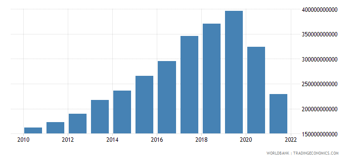 jamaica net taxes on products current lcu wb data