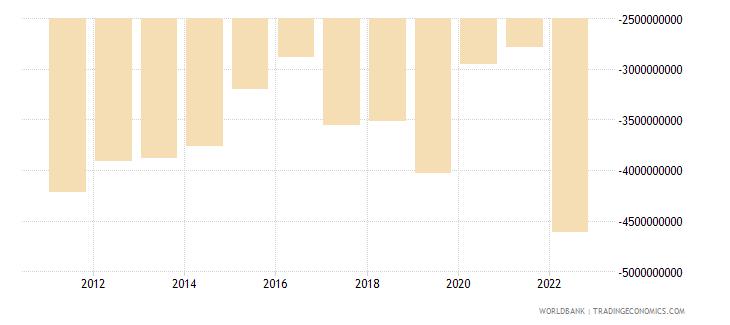 jamaica net trade in goods bop us dollar wb data