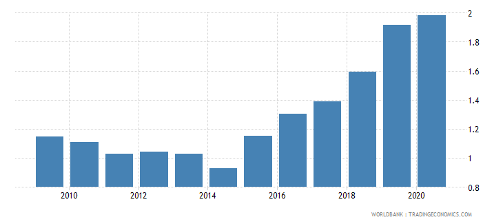 jamaica new business density new registrations per 1 000 people ages 15 64 wb data