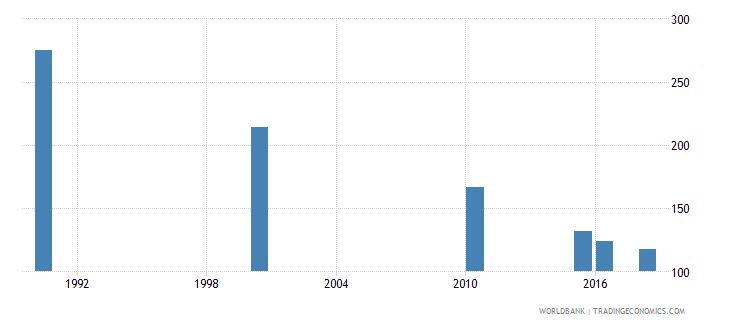 jamaica number of deaths ages 5 14 years wb data