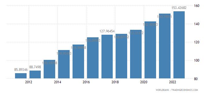 jamaica official exchange rate lcu per us dollar period average wb data