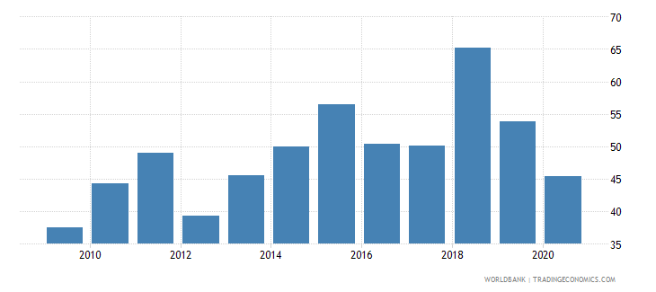 jamaica ores and metals exports percent of merchandise exports wb data