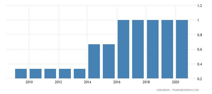jamaica per capita gdp growth wb data