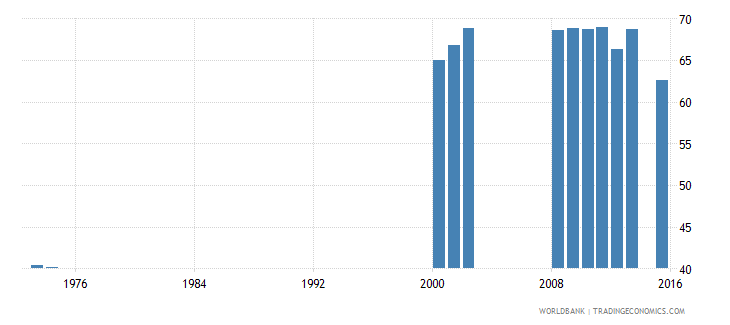 jamaica percentage of students in tertiary education who are female percent wb data