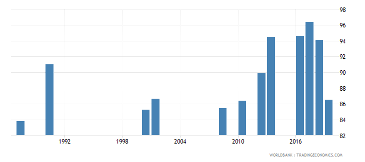 jamaica persistence to grade 5 male percent of cohort wb data