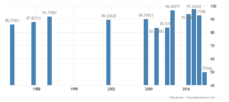 jamaica persistence to last grade of primary female percent of cohort wb data