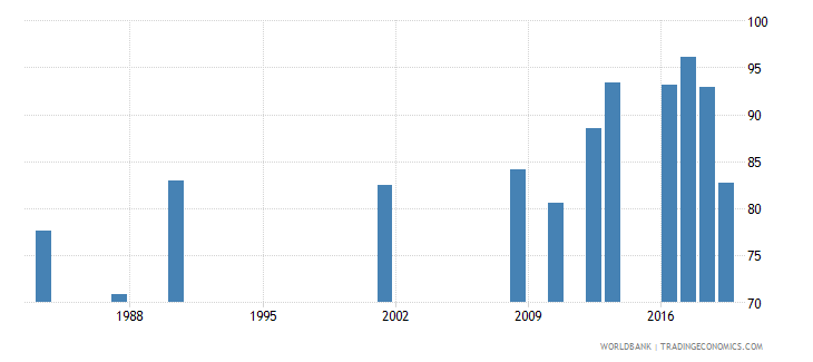 jamaica persistence to last grade of primary male percent of cohort wb data