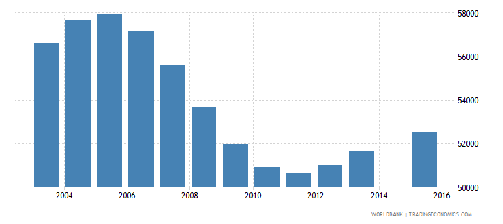 jamaica population age 0 total wb data