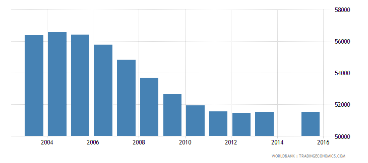 jamaica population age 1 total wb data