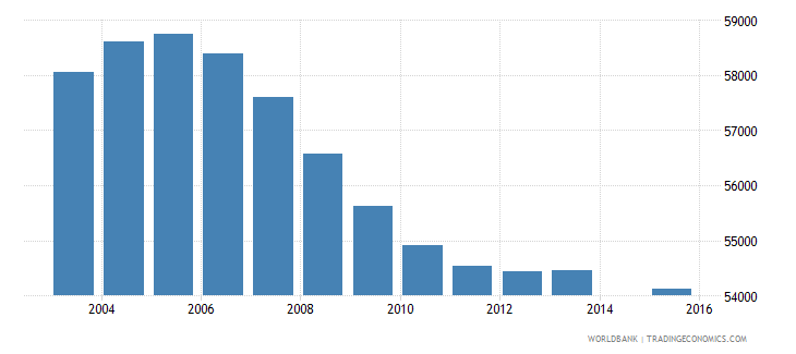 jamaica population age 11 total wb data