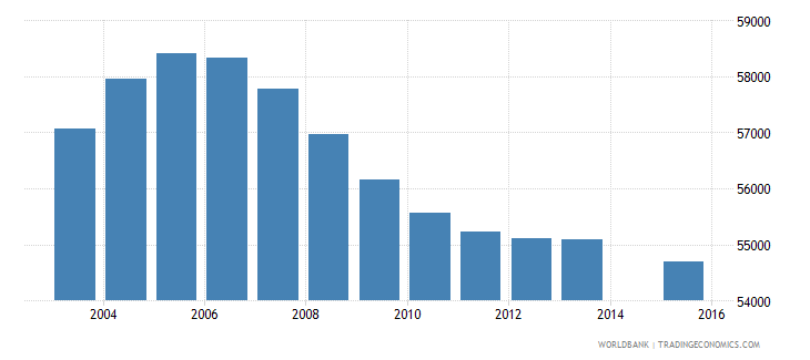 jamaica population age 13 total wb data